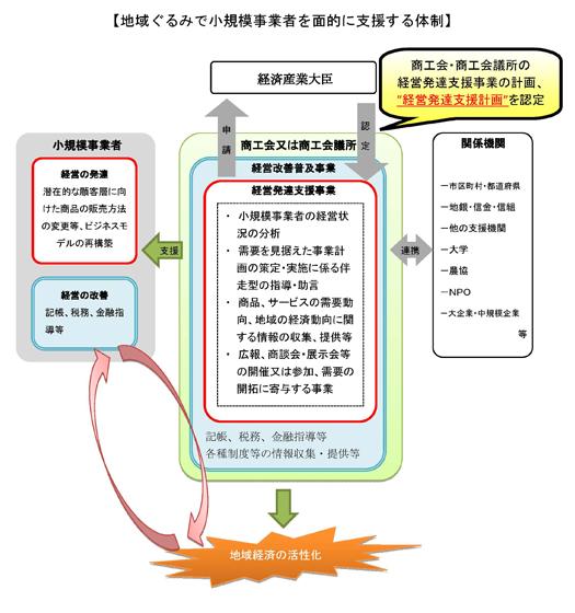 改正小規模事業者支援法に基づくイメージ