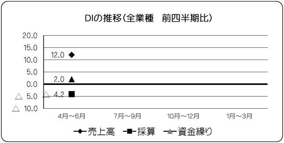 調布市内の小規模事業者DI(全業種)